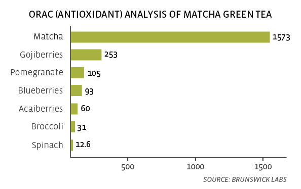 ORAC Rating of Matcha Tea