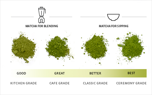 Grades of Matcha Tea